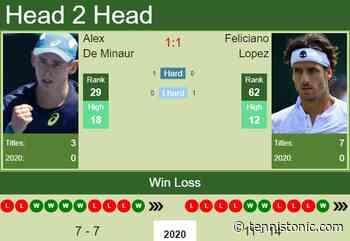 H2H, PREDICTION Alex De Minaur vs Feliciano Lopez   Antwerp odds, preview, pick - Tennis Tonic