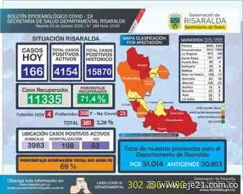 166 nuevos casos positivos para Covid-19 en Risaralda - Eje21
