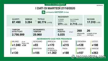 Coronavirus. Nuovi contagi ancora sopra quota 5.000 in Lombardia, Lecco +198 - Lecco Notizie
