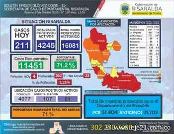 Los contagios históricos en Risaralda alcanzaron los 16.000 casos de Coronavirus - Eje21