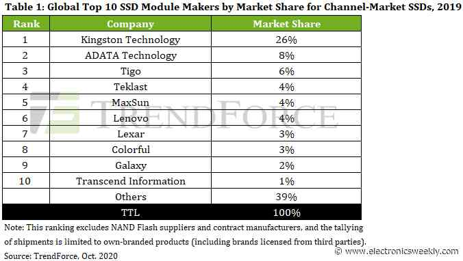 SSD module shipments grew 60% in 2019