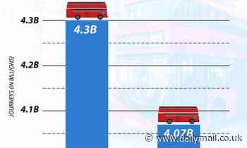 Covid is blamed for 5.5% slump in bus passenger journeys to 4.07billion across England