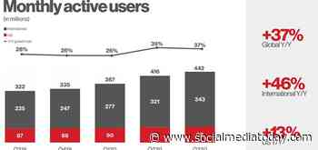 Pinterest Adds 26 Million More Users, Sees Revenue Jump in Q3