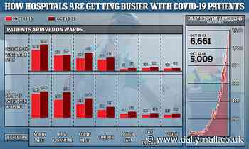 19 NHS trusts are already treating more Covid-19 patients than in April, analysis