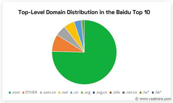 New Searchmetrics Study Reveals the Secrets of Success on Baidu, China's Top Search Engine