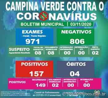 Prefeitura de Campina Verde divulga a atualização do Boletim Epidemiológico Municipal desta terça-feira (03) - Pontal Emfoco