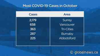 B.C. sets another one-day record for new COVID-19 cases