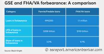 Fannie, Freddie extend purchases of mortgages in forbearance - Asset Securitization Report