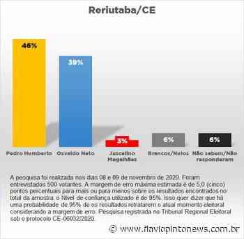 Pedro Humberto lidera na intenção de votos em Reriutaba, na última pesquisa eleitoral realizada dia (9) - Flavio Pinto