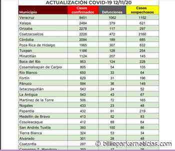 Coatzacoalcos, Córdoba, Minatitlán, Orizaba, Poza Rica, Tuxpan, Veracruz y Xalapa con más contagios en Veracruz - Billie Parker Noticias