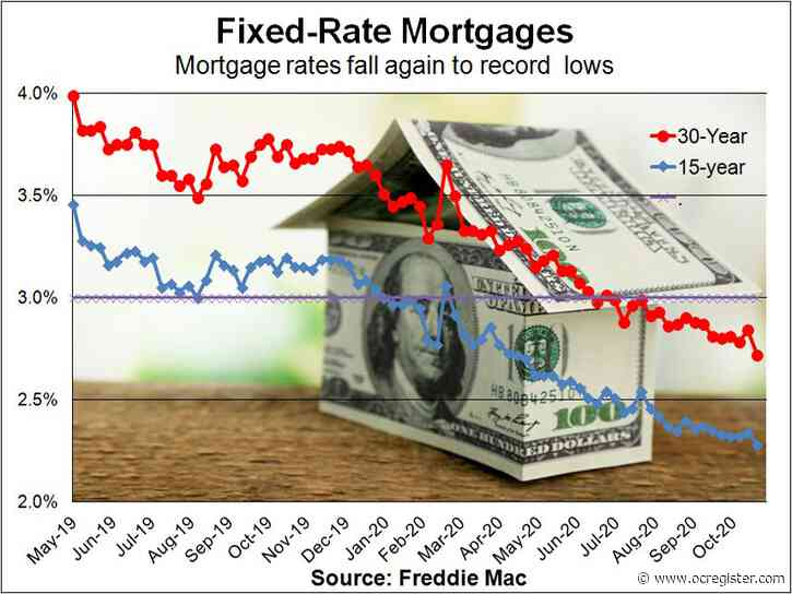 At 2.72%, 30-year mortgage rates hit 13th all-time low of the year