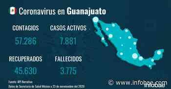 Guanajuato acumula 57.286 contagios y 3.775 fallecimientos desde el inicio de la pandemia - infobae