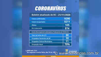 Covid-19: Balneário Camboriu registra 2 mortes e 80 novos casos neste sábado (21) - BC Notícias