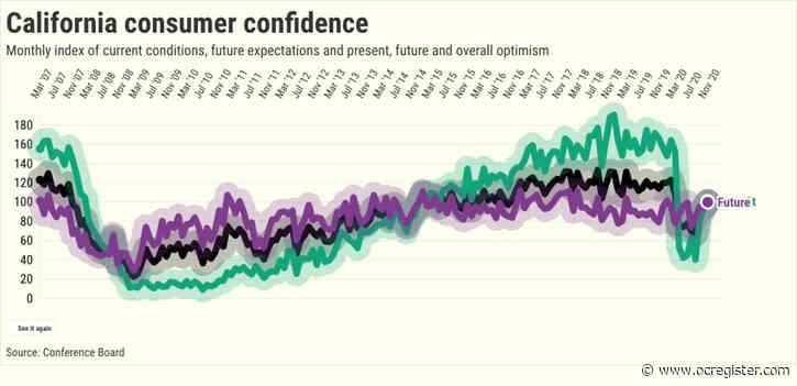 California up, U.S. down: Split verdict on consumer confidence