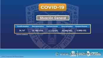 COVID-19: Se suman en la frontera más de 150 nuevos casos y 20 defunciones - Juárez a Diario