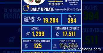 Confirma 318 nuevos casos de COVID-19 en Laredo, TX - NotiGAPE - Líderes en Noticias