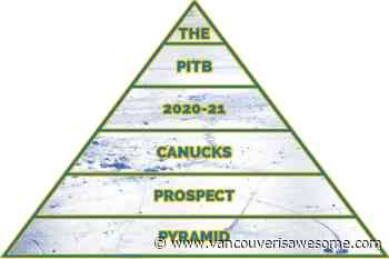 The Vancouver Canucks 2020-21 Prospect Pyramid - Vancouver Is Awesome