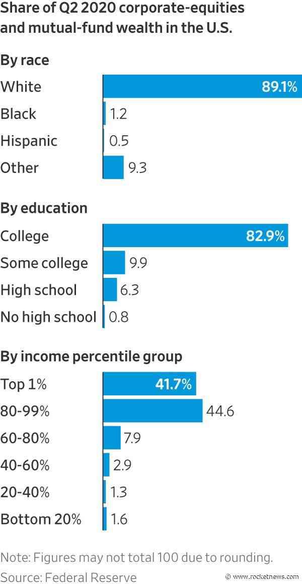 The Stock Market Keeps Rising, but Millennials Aren't Reaping the Benefits – The Wall Street Journal