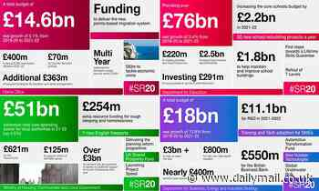 Spending review: Chancellor Rishi Sunak unveils multi-billion pound investment