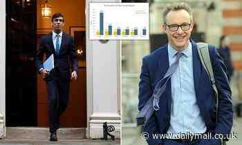 Rishi Sunak may be forced to splash MORE cash than set out in Spending Review