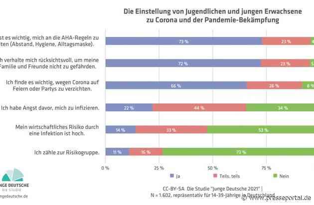Jugend und Corona: Die junge Generation verhält sich rücksichtsvoll / Aktuelle erste Ergebnisse aus der Studie Junge Deutsche 2021 zeigen unterschiedliche Wahrnehmungen