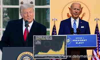 Trump tells people to 'gather' for holiday while Biden urges caution