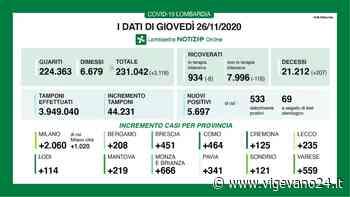 Coronavirus, in provincia di Pavia oggi 341 contagi. In Lombardia 5.697 casi e 207 decessi - Vigevano24.it