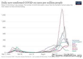 COVID-19: What you need to know about the coronavirus pandemic on 27 November - World Economic Forum
