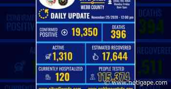 Confirma 146 nuevos casos de COVID-19 en Laredo, TX - NotiGAPE - Líderes en Noticias
