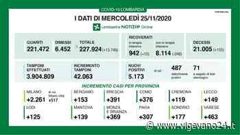 Coronavirus, in provincia di Pavia 307 nuovi contagi. In Lombardia 5.173 casi e 155 vittime - Vigevano24.it