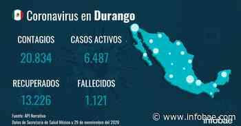 Durango no registra nuevas muertes por coronavirus en el último día - Infobae.com