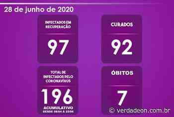 Morro Agudo se aproxima dos 200 casos de coronavírus - VerdadeOn - Notícias de Franca e Região