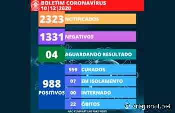 Engenheiro Coelho atinge a marca de 988 casos positivos de Covid-19 - O Regional