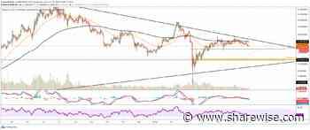 Binance Coin (BNB) Kurs Prognose – massive bullische Divergenz im BNB/BTC Chart! - sharewise