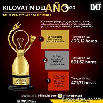 #InfografíaIMP Cabudare se quedó con el Kilovatín de 2020 por haber padecido más de 600 horas sin luz #28Dic - El Impulso