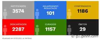 Prefeitura divulga mais duas mortes provocadas pela Covid-19 em Pirapozinho e número de óbitos sobe para 29 - G1