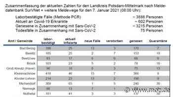 Corona: Bad Belzig und Kloster Lehnin mit je 13 Corona-Neuinfizierten - moz.de