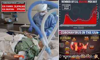 US passes 370,000 COVID deaths with 24,000 fatalities and two million new cases in just nine days