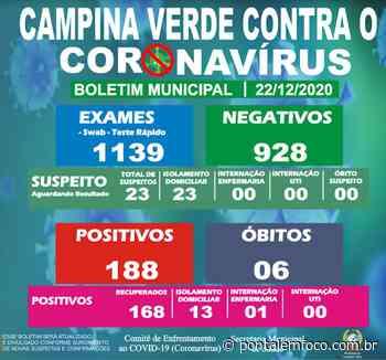 Prefeitura de Campina Verde divulga a atualização do Boletim Epidemiológico Municipal desta terça-feira (22) - Pontal Emfoco