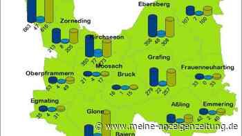 15-km-Regel tritt im Landkreis Ebersberg in Kraft