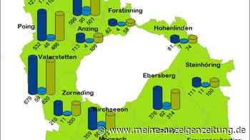 4 neue Todesfälle im Landkreis Ebersberg