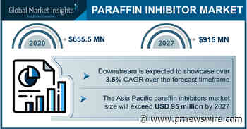 Paraffin Inhibitors Market Projected to Exceed $915 Million by 2027, Says Global Market Insights Inc.