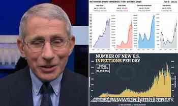 Dr. Fauci says one-shot Johnson & Johnson vaccine will be approved in two weeks