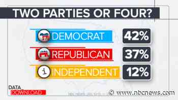 How many political parties in the U.S.? Numbers suggest four, not two.