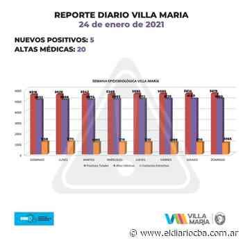 Tendencia a la baja: Villa María reportó hoy cinco nuevos casos de COVID-19 - El Diario del Centro del País