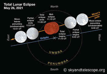 Solar and Lunar Eclipses in 2021