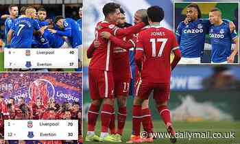 Liverpool vs Everton: Both sides battling for a Champions League spot ahead of crunch derby