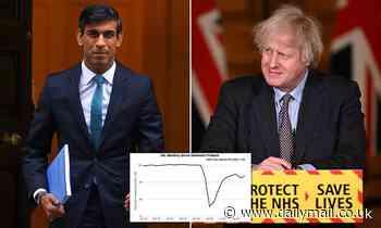 Covid lockdown UK: Rishi Sunak 'to extend furlough until July' in next week's Budget