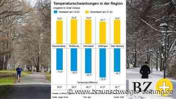 41,9 Grad Temperaturanstieg – Göttingen knackt Rekord