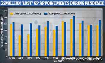 Covid England: Over 35M GP appointments lost to pandemic